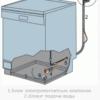 Защита от протечек в посудомоечной машине