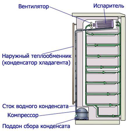 плачущий» тип испарителя холодильного отсека