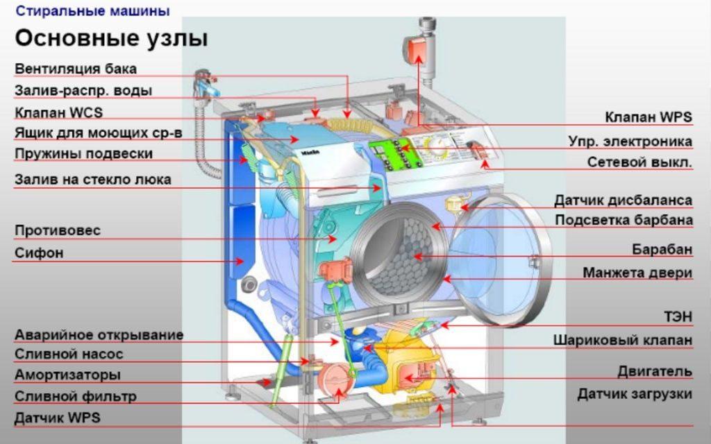 Схема электрическая стиральной машины ariston 878