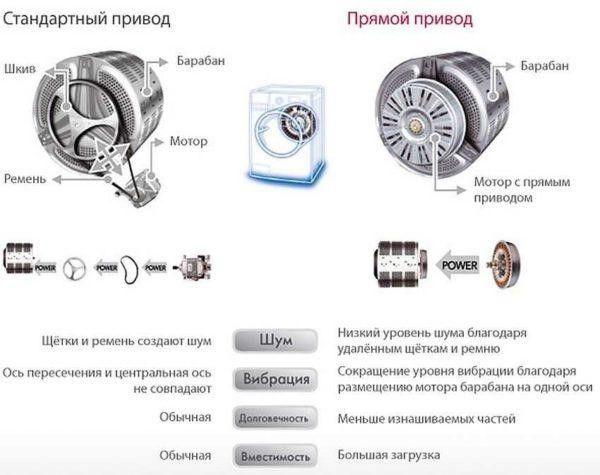 Основные неисправности стиральных машин LG