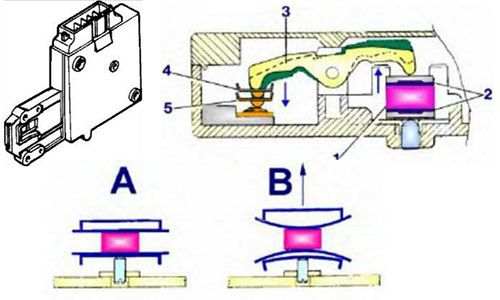 Ошибка F17 в стиральной машине Индезит