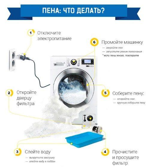 Ошибка none в стиральной машине Атлант