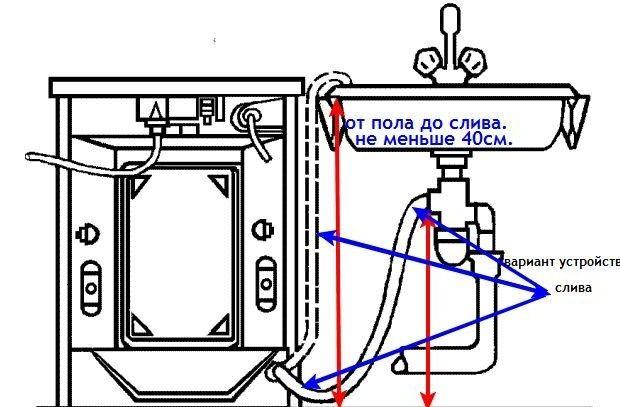 Ошибка РЕ в стиральной машине LG