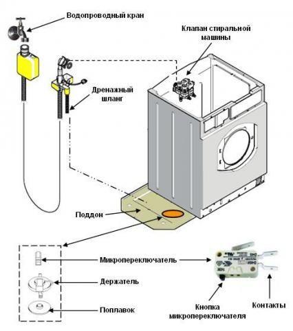 Ошибка F23 в стиральной машине Бош