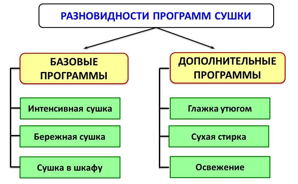Виды программ