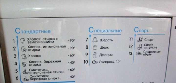 Режимы и время стирки в стиральной машине Индезит