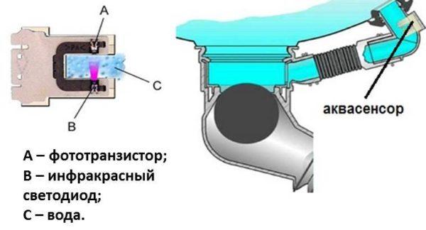 Система контроля воды