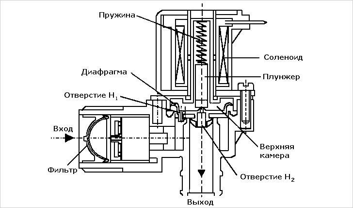 Как работает заливная система