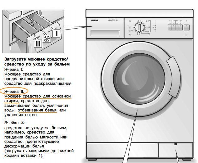 Как использовать отбеливатель в стиральной машине
