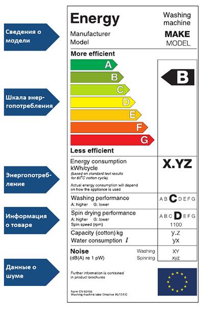 классификация энергопотребления