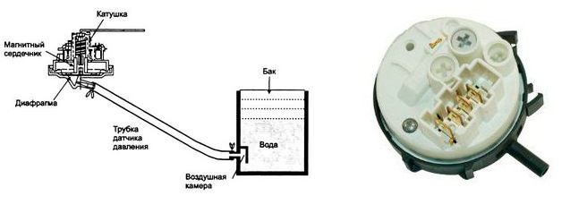 Значение и устройство прессостата
