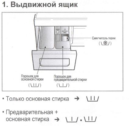 Что такое режим предварительной стирки в стиральной машине