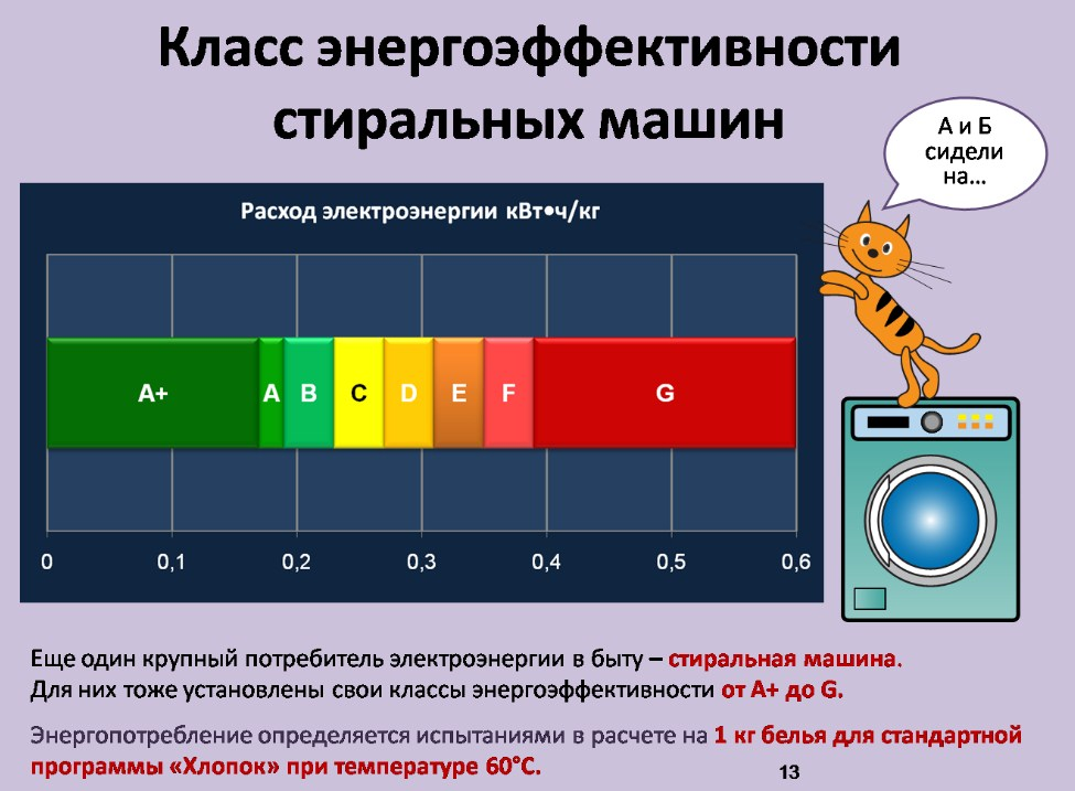 Класс энергоэффективности стиральных машин