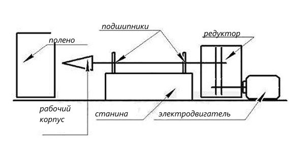 Как сделать дровокол из двигателя стиральной машины