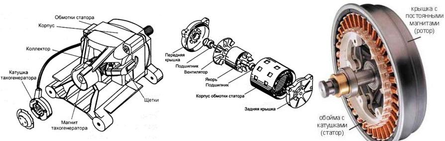 Как работает двигатель в стиральной машине