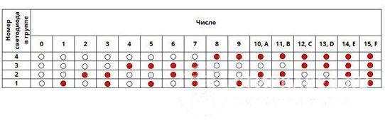 Коды ошибок стиральной машины Electrolux (Электролюкс)