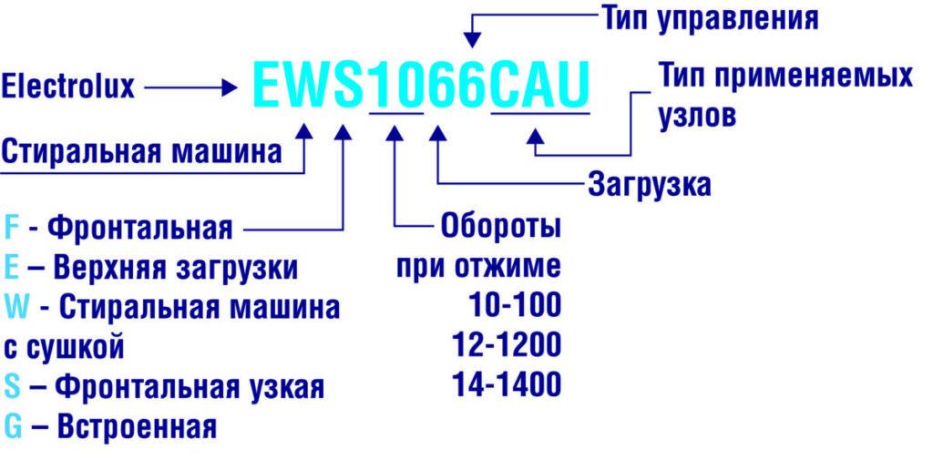 Расшифровка кодировки для стран СНГ