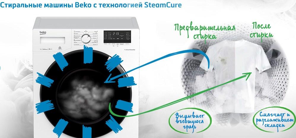 Технология стирки SteamCure