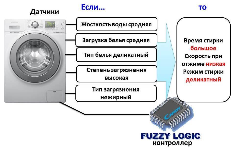 Система датчиков Fuzzy Logic