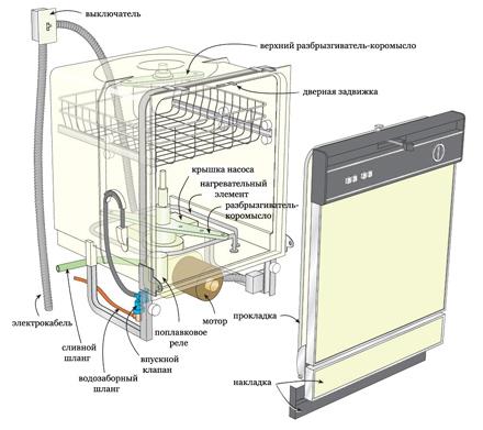 Частые причины поломок посудомоечной машины Bosch