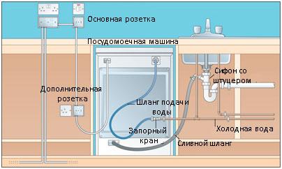 Причины поломок посудомоечной машины «Ардо»