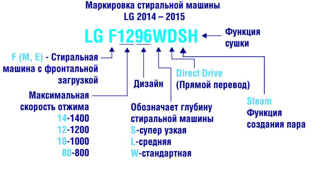 Кодировка СМА LG для стран СНГ