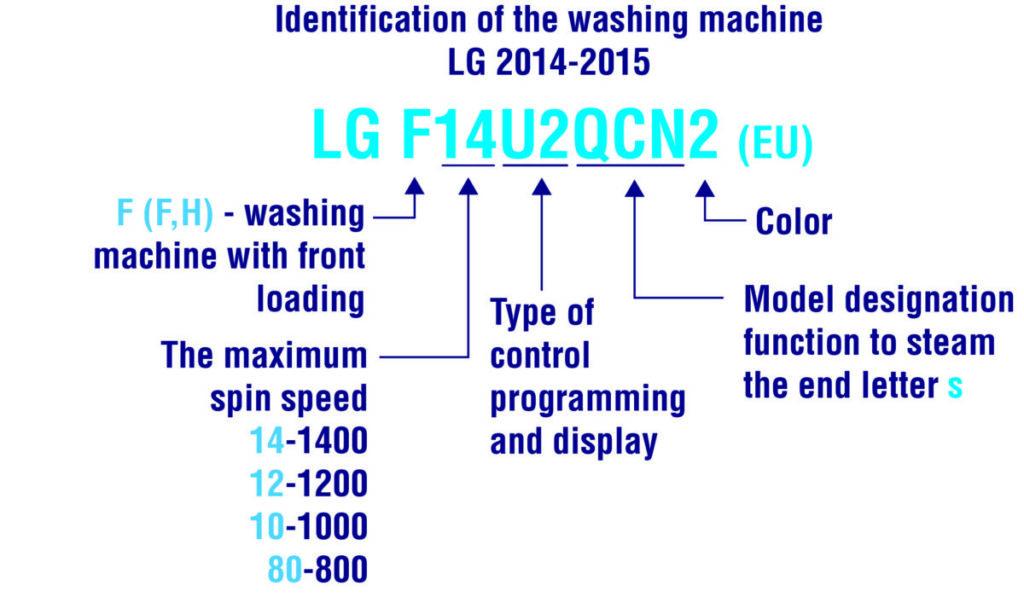 Маркировка СМА LG для европейских стран