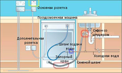 Отдельностоящие посудомоечные машины - как выбрать