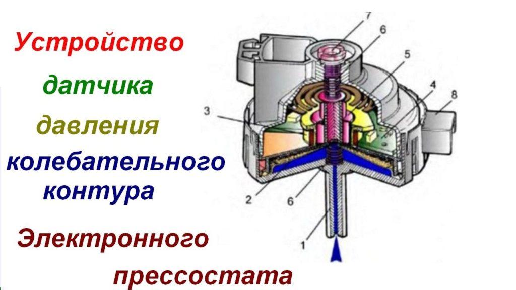Устройство электронного прессостата посудомоечной машины в разрезе