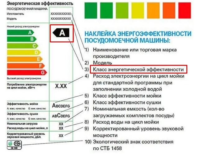 Расшифровка всех технических характеристик на наклейках посудомоечных машин