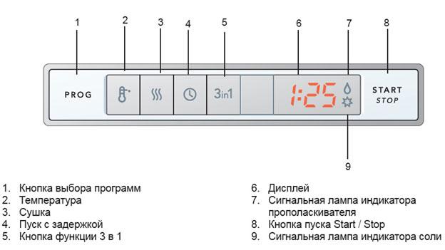 Схема и расшифровка стандартной электронной панели задач с дисплеем в посудомоечной машине