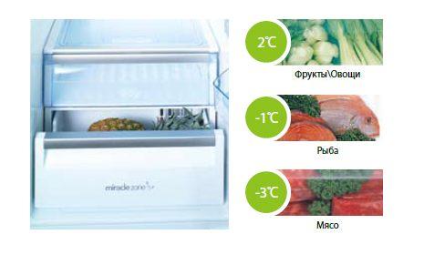 Оптимальные температуры для разных продуктов