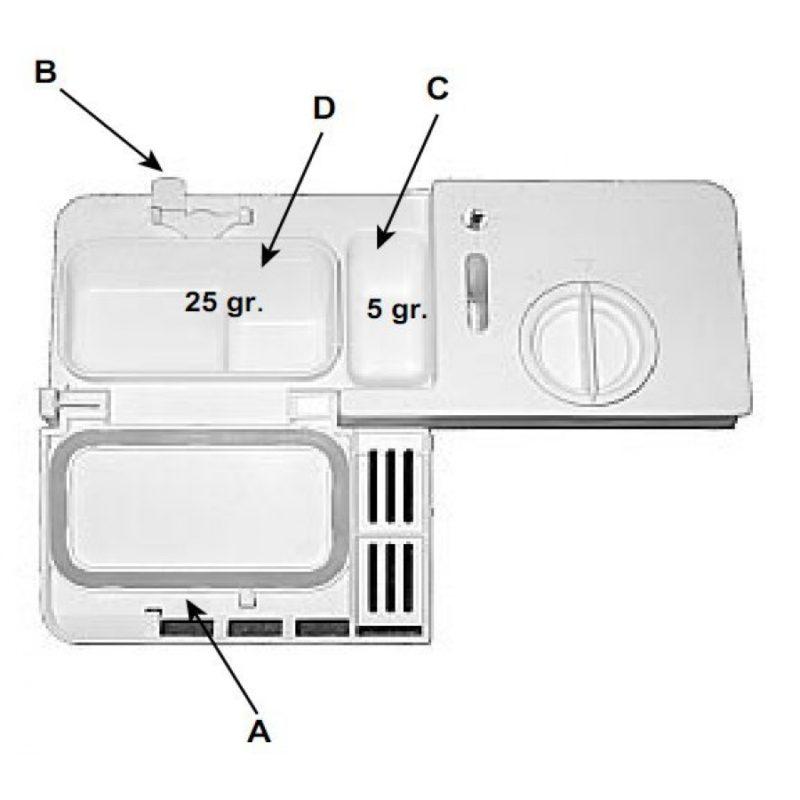 Отсек для загрузки моющих и ополаскивающих средств в посудомоечную машину со множеством отделений