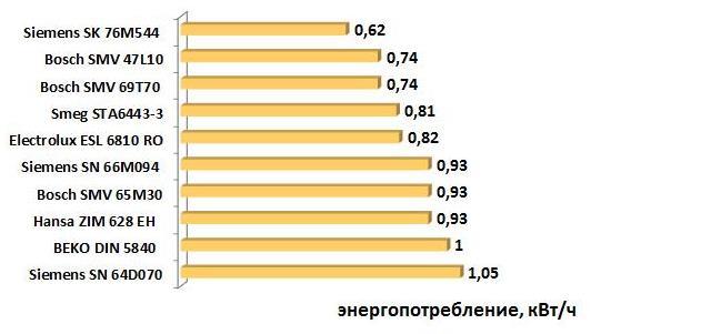 Сравнение потребления электроэнергии посудомоечными машинами разных производителей