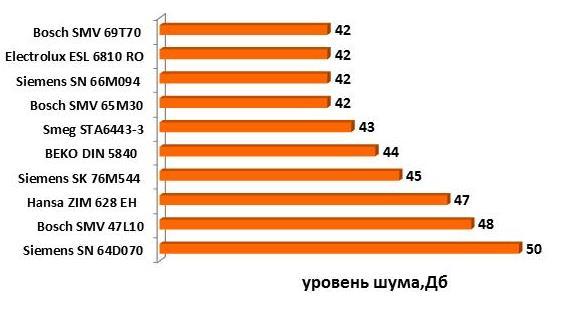 Сравнение показателей уровня шума посудомоечными машинами разных производителей