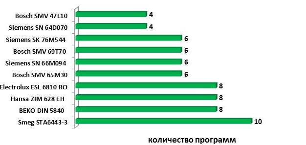 Сравнение функционала и количества программ для разных производителей посудомоечных машин