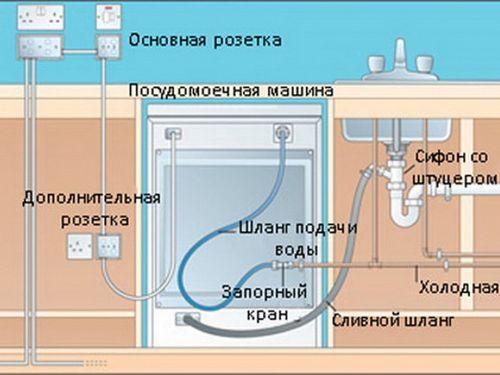 Схема подключения посудомоечной машины Бош к электричеству и коммуникациям