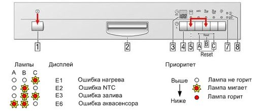 При отсутсвия электронного дисплея на посудомоечной машины оповещение об ошибках происходит миганием индикаторов