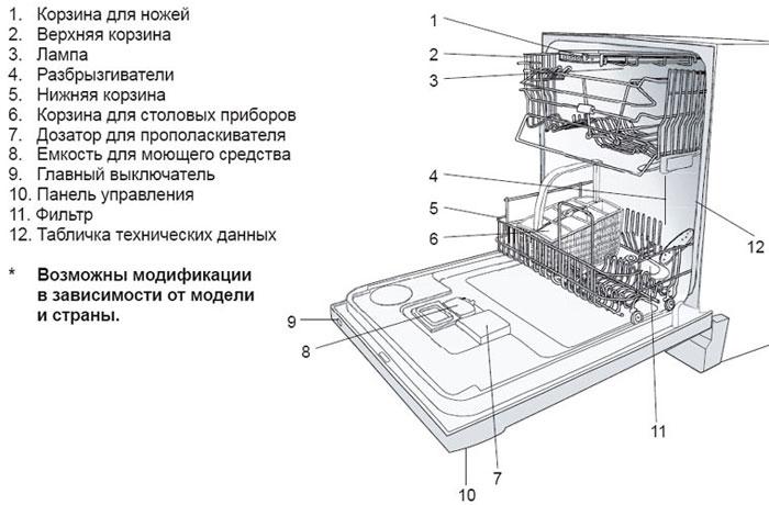 На фото показано из чего состоит посудомоечная машина и какие аксессуары присутствуют в ней