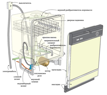Схема установки встраиваемой посудомоечной машины Электролюкс