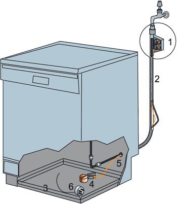 Схематическое строение системы подачи воды в посудомоечных машинах фирмы Бош