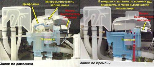 Принцип действия датчика расходометра проточной воды с нагревательным элементом