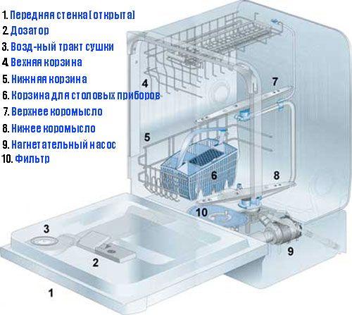 Сливной фильтр находится в поддоне бункера посудомоечной машины
