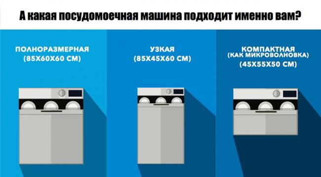 Классификация посудомоечных машин по размеру для выбора именно в ваше кухню