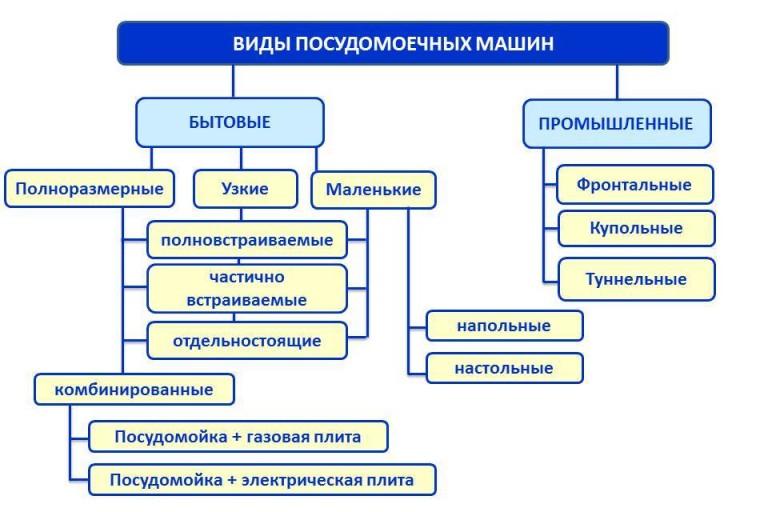Схематический перечень всех возможных видов посудомоечных машин разного типа
