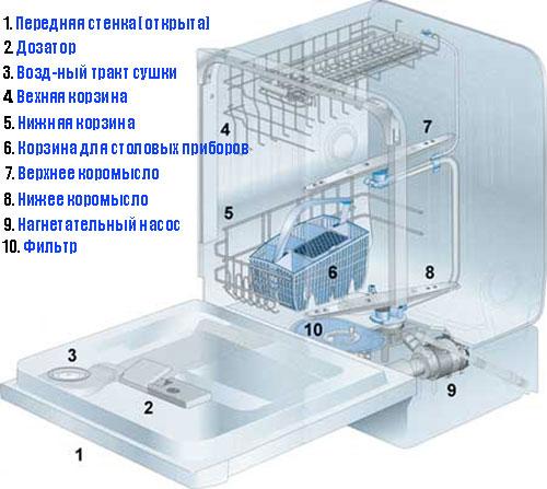 Составные части посудомоечной машины для организации самостоятельного демонтажа