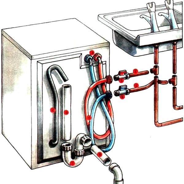 Схема монтажа коммуникаций при установке узкой посудомоечной машины на кухне