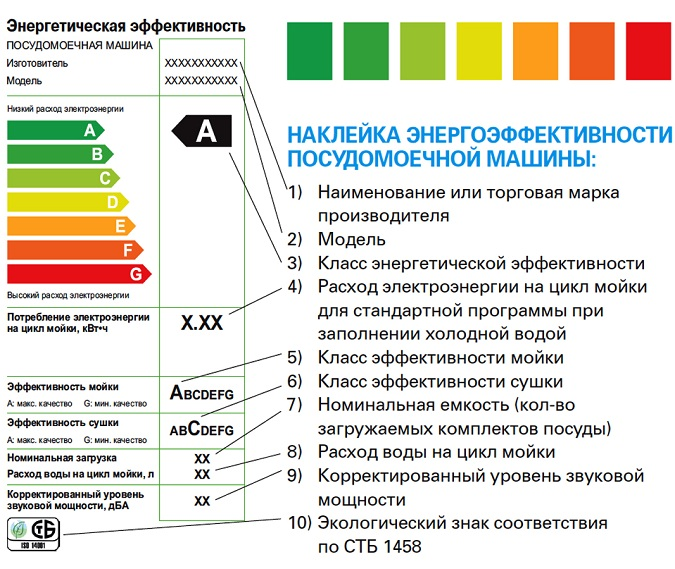 Наклейка на посудомоечной машине Бош с техническими характеристиками и свойствами