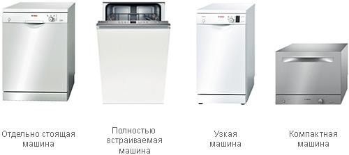 Четыре вида посудомоечных машин под разное количество членов семьи и габариты кухни