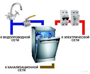 Необходимо при монтаже подключить посудомоечную машину в коммуникациям и электросети